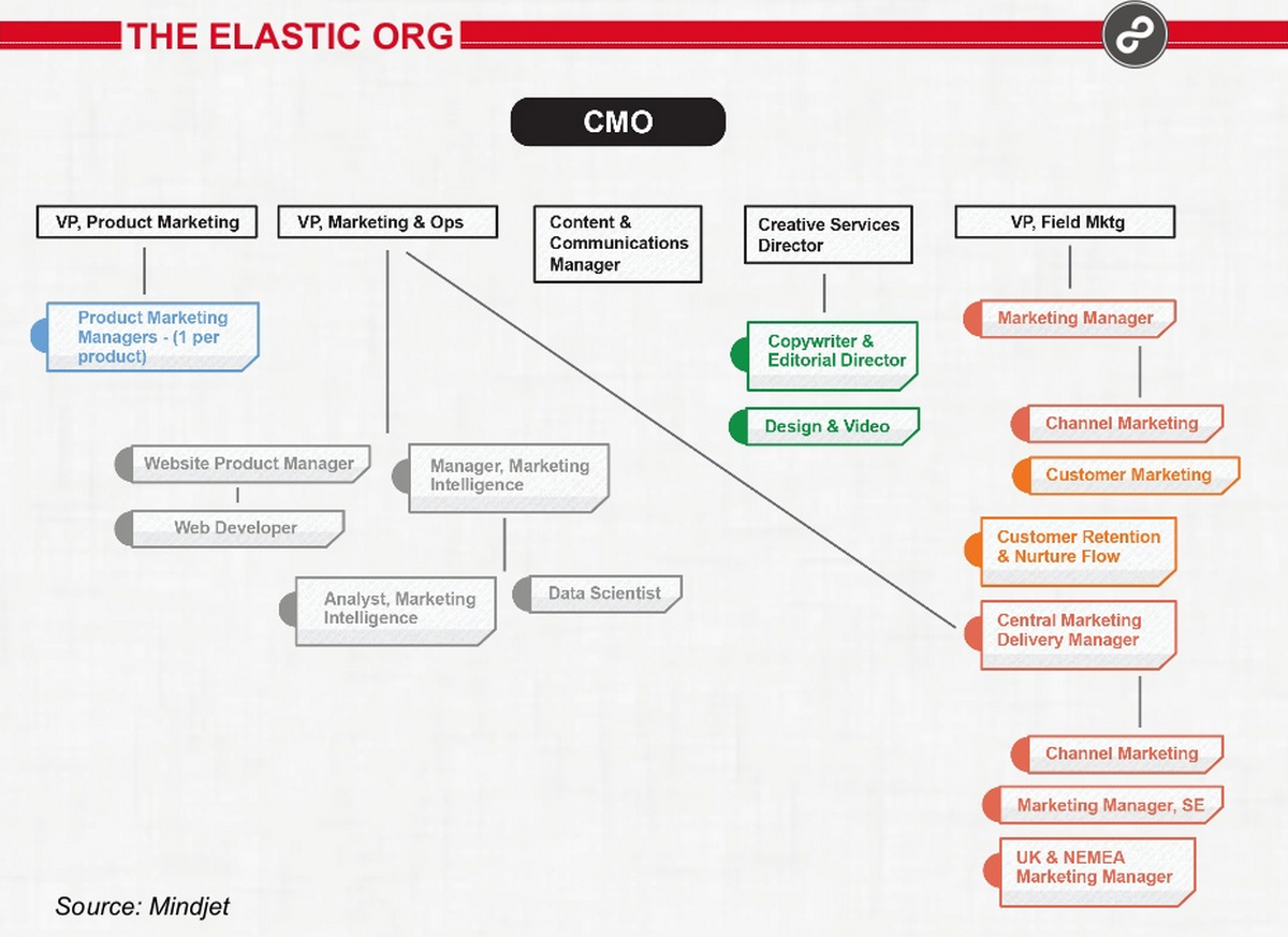 Elastic Marketing Organization