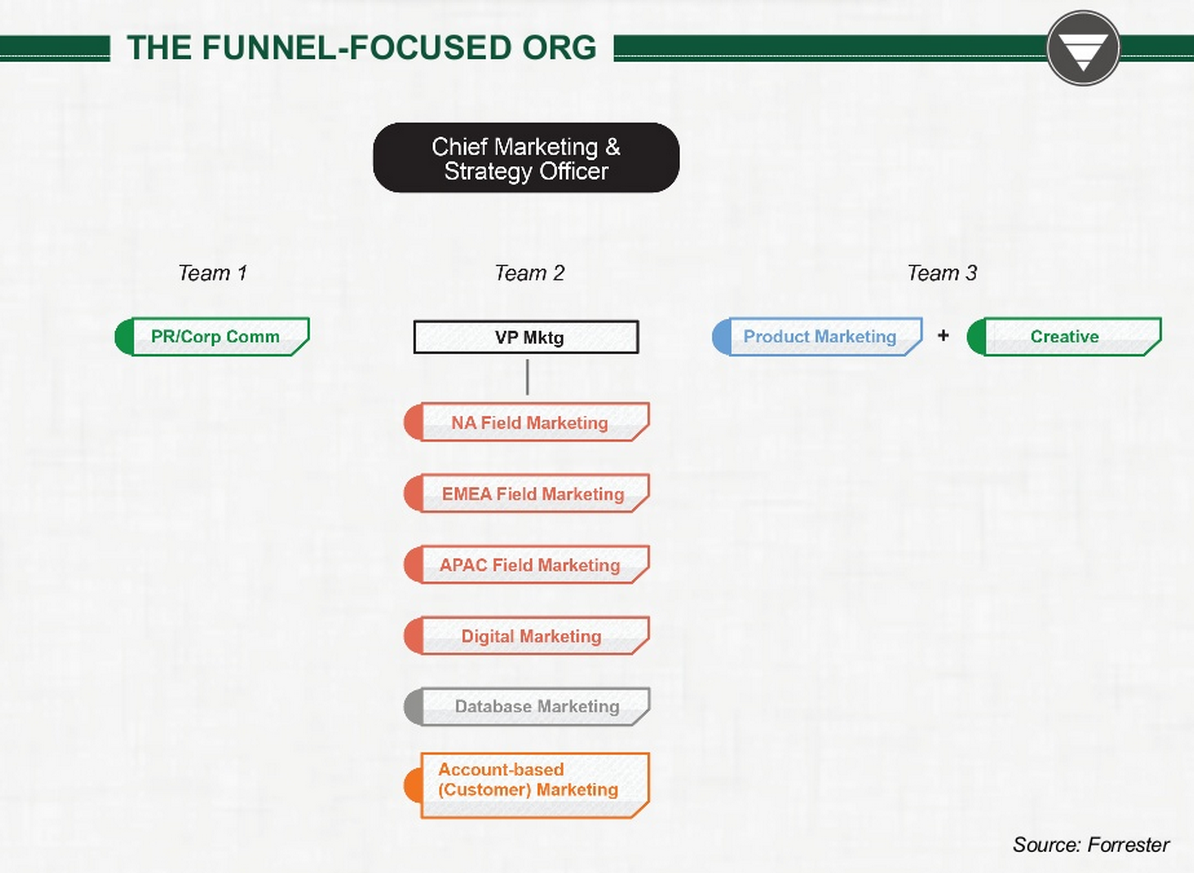 Funnel Marketing Organization Structure